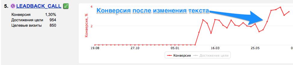 Результат роста конверсии после изменения текста в виджете обратного звонка.