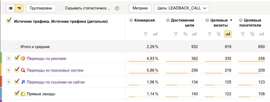 Отчет конверсии в обратный звонок по источникам в Яндекс Метрике.