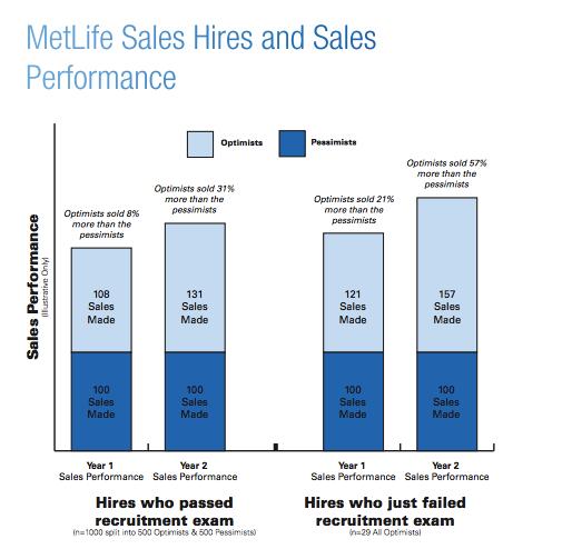 Оптимисты совершают от 20% до 40% больше продаж, чем пессимисты