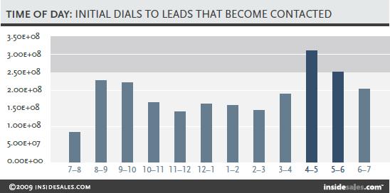 Лучшее время для контакта с клиентом: с 8-9 и с 16 до 18 часов.